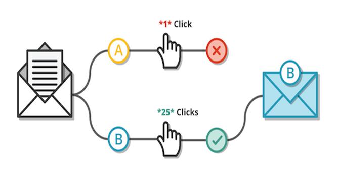 6 Dicas Incríveis Para Realizar Teste A/B Em E-Mail Marketing